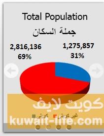 تعداد-السكان-في-الكويت