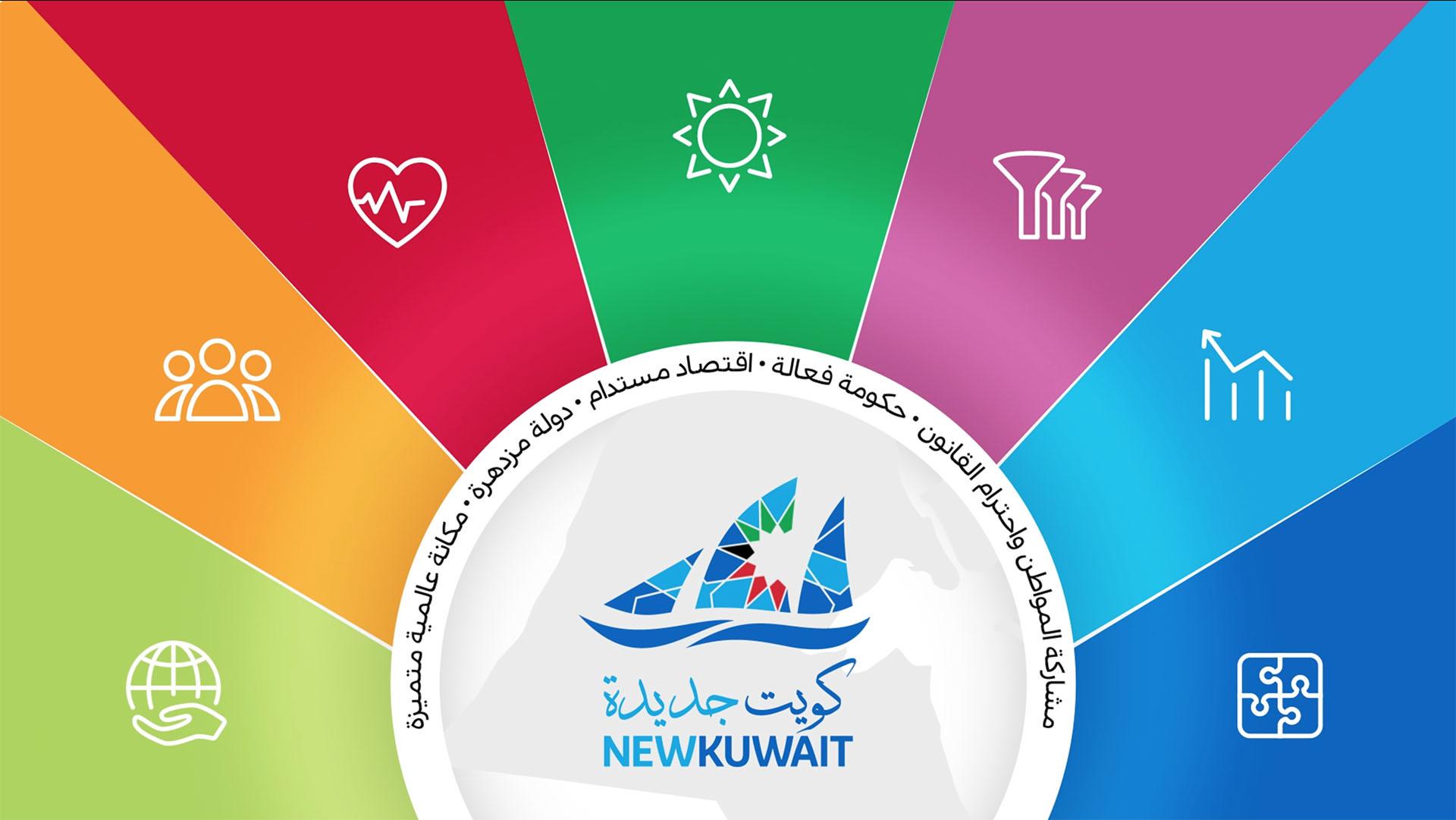 ركائز الكويت 2035 - كويت جديدة